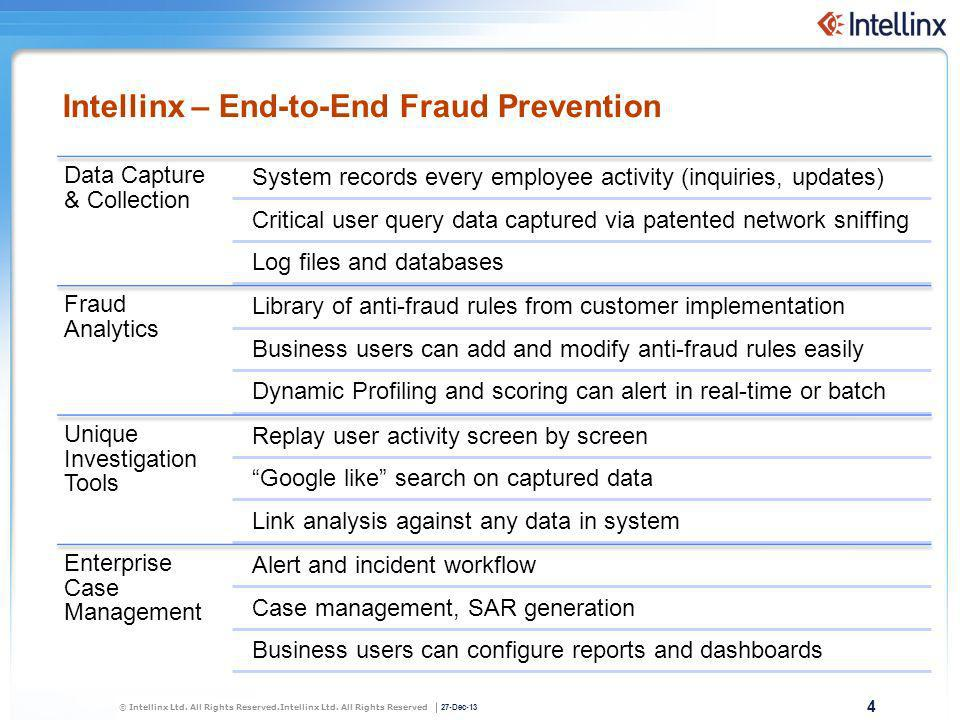 Intellinx – End-to-End Fraud Prevention