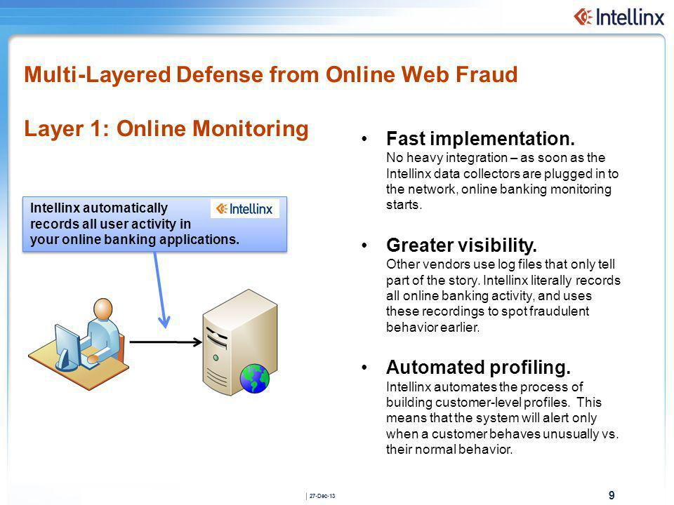 Multi-Layered Defense from Online Web Fraud Layer 1: Online Monitoring