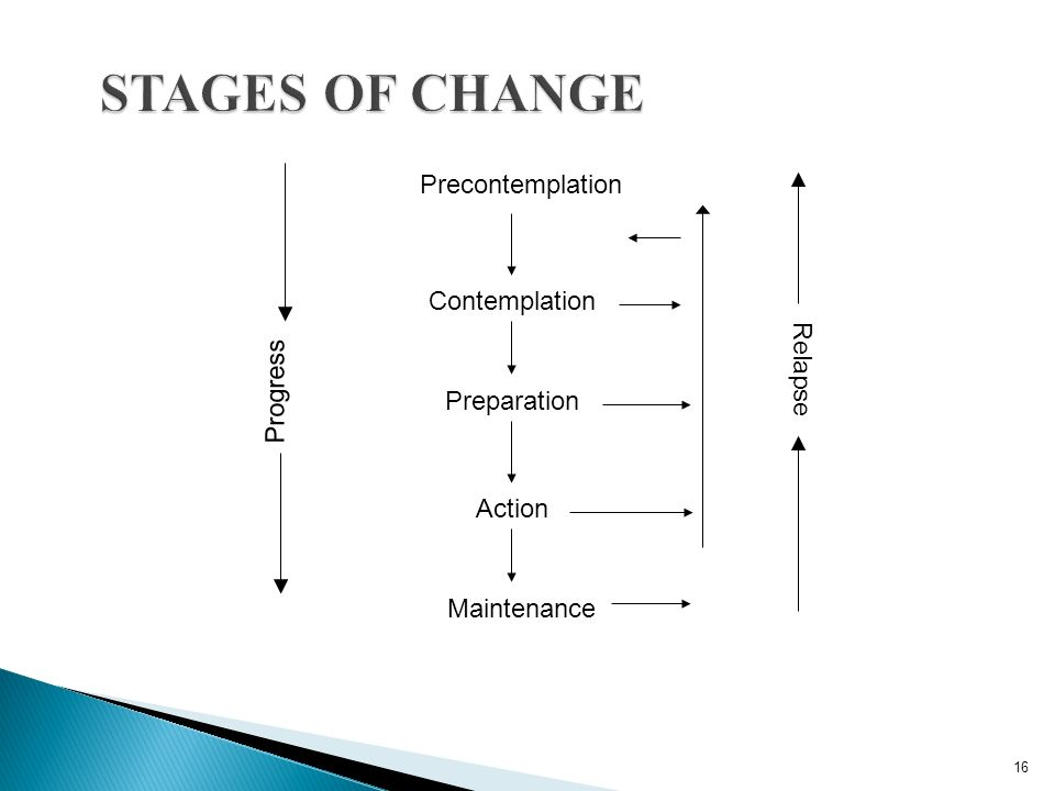 STAGES OF CHANGE Precontemplation Contemplation Relapse Progress