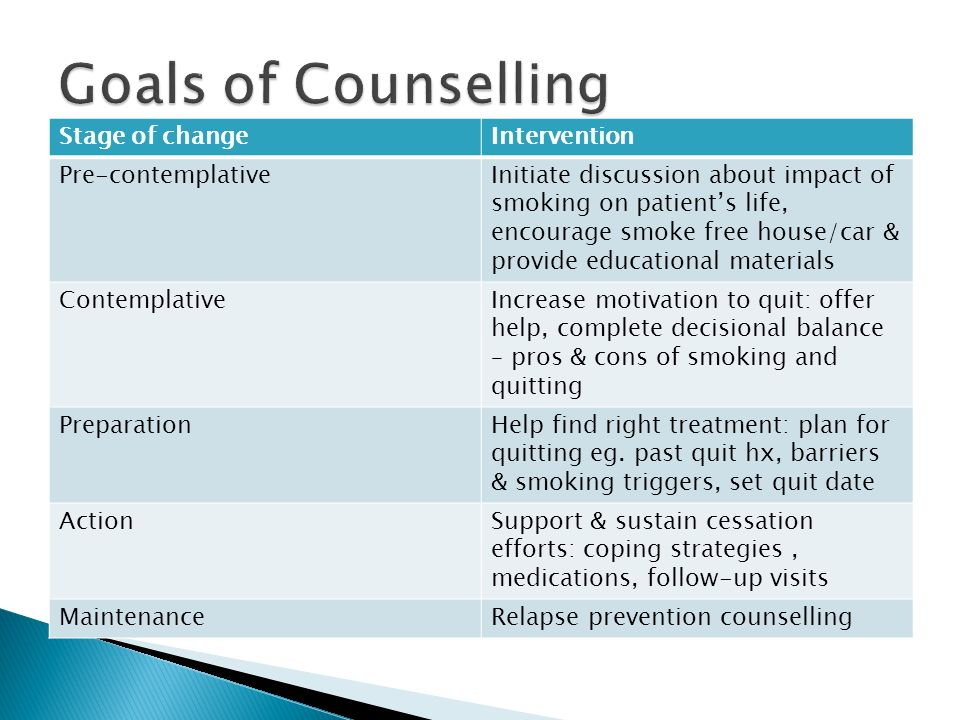Goals of Counselling Stage of change Intervention Pre-contemplative