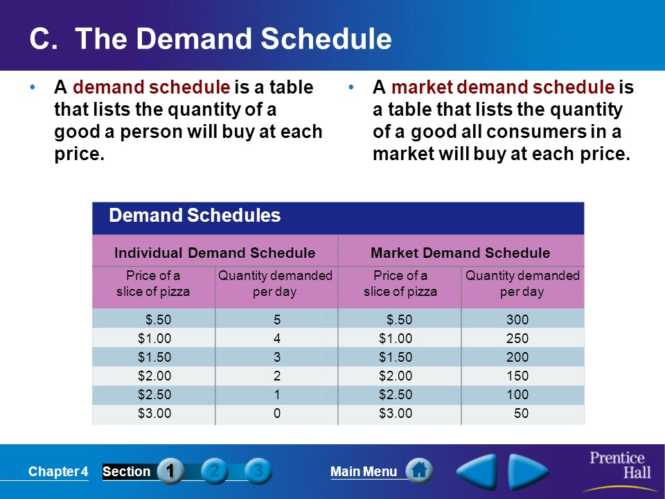Individual Demand Schedule Market Demand Schedule