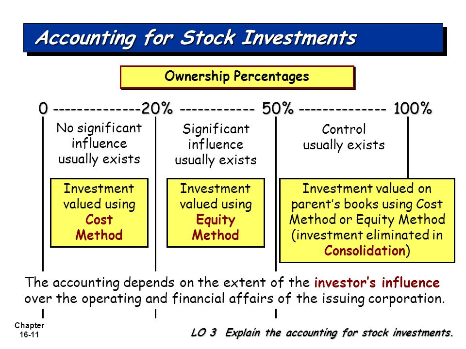 Accounting for Stock Investments