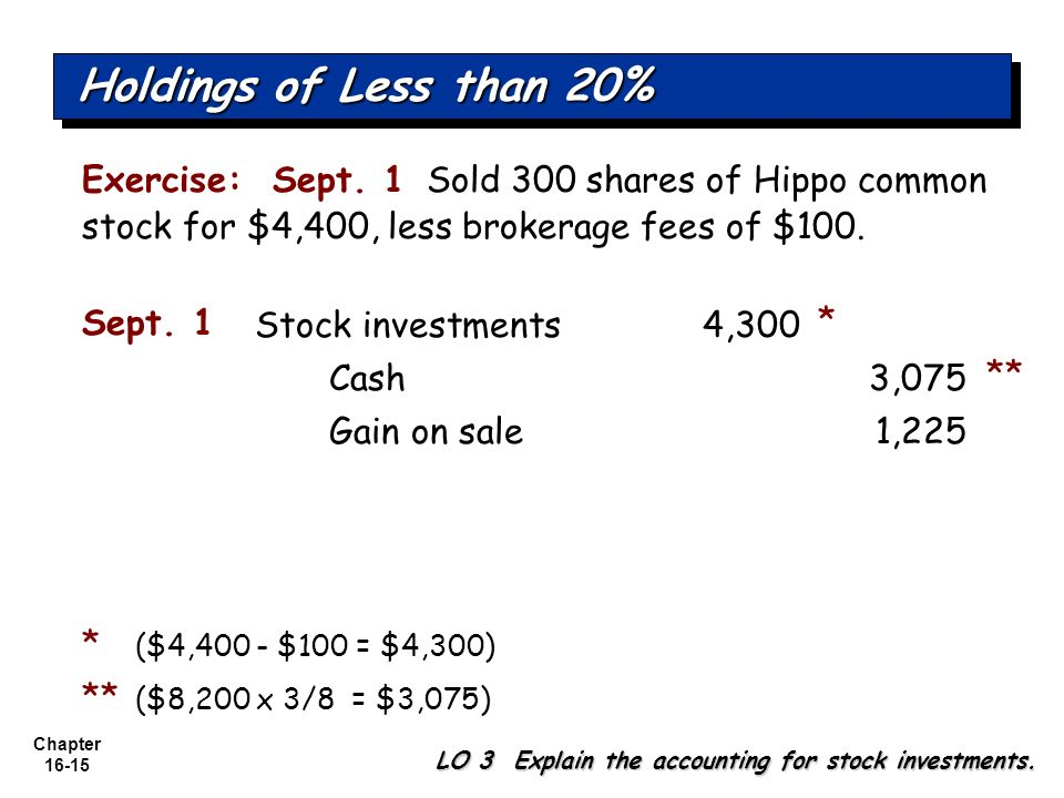 Holdings of Less than 20% Exercise: Sept. 1 Sold 300 shares of Hippo common stock for $4,400, less brokerage fees of $100.