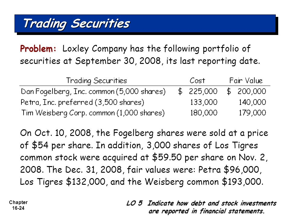 Trading Securities Problem: Loxley Company has the following portfolio of securities at September 30, 2008, its last reporting date.