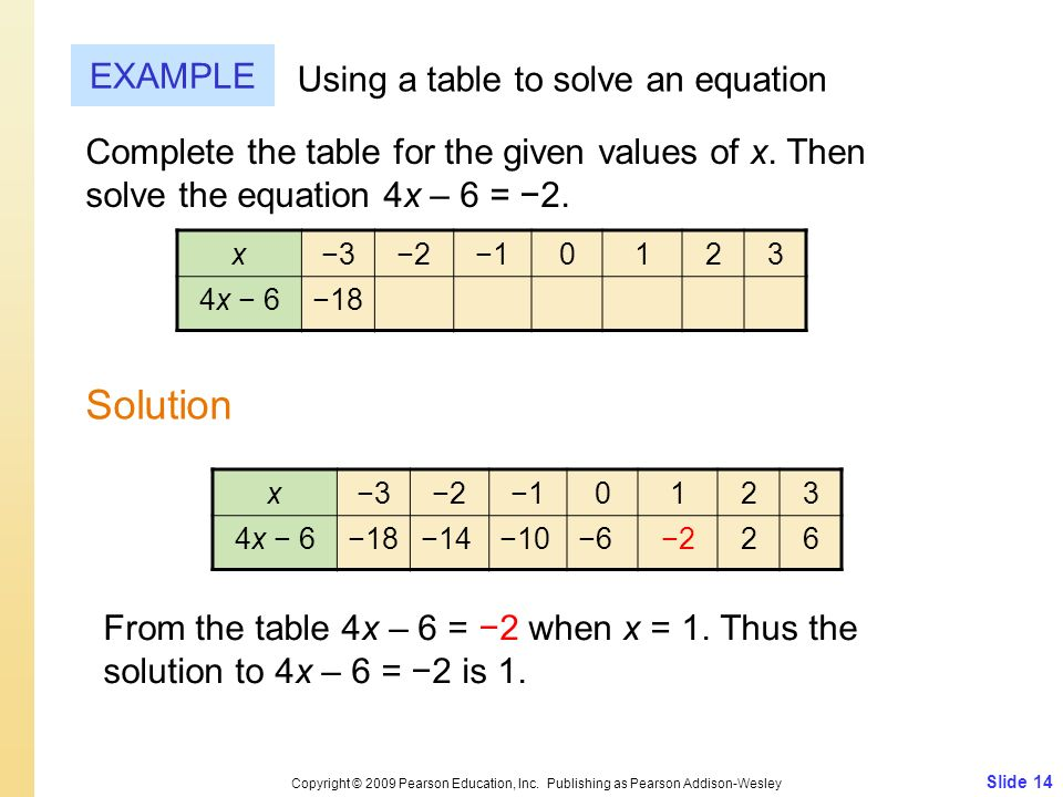 Solution EXAMPLE Using a table to solve an equation