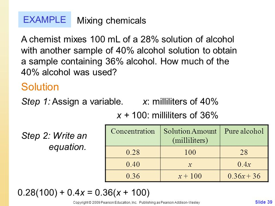 Solution Amount (milliliters)