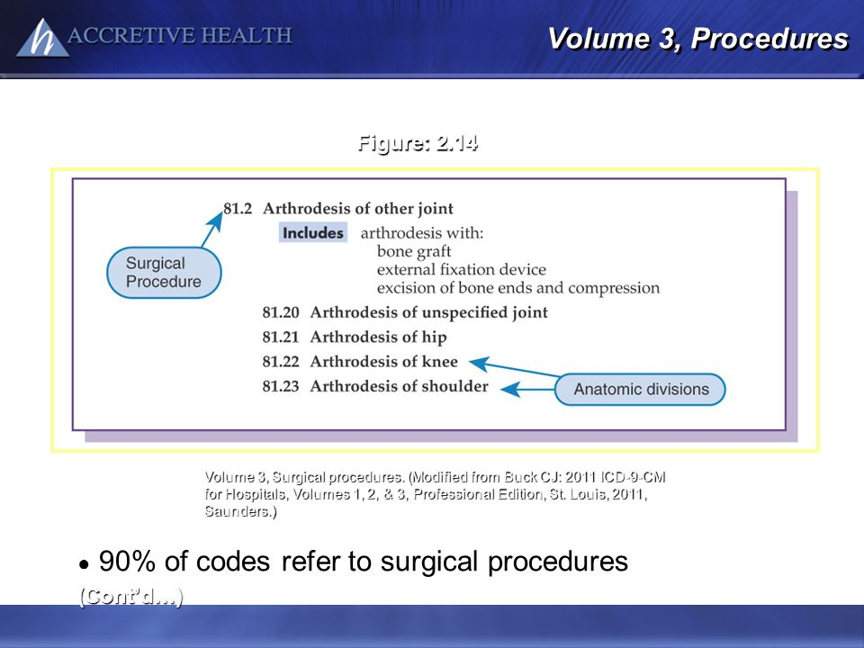 90% of codes refer to surgical procedures