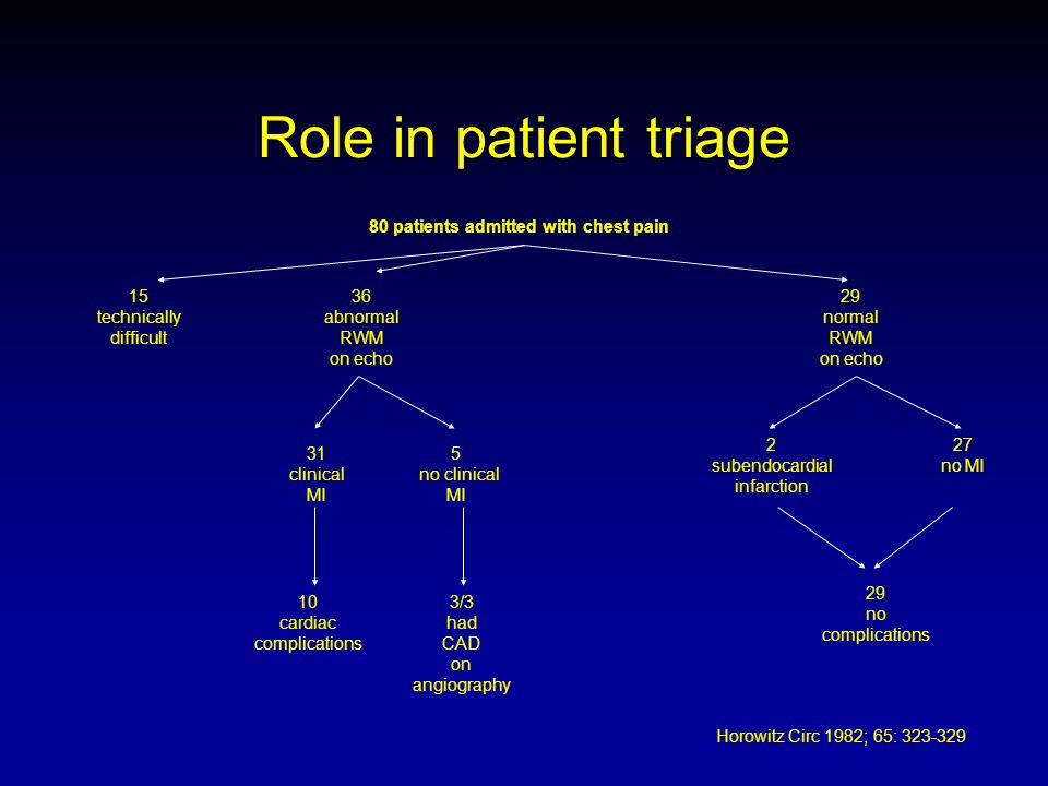 Role in patient triage 80 patients admitted with chest pain 15