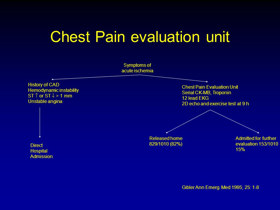 Chest Pain evaluation unit