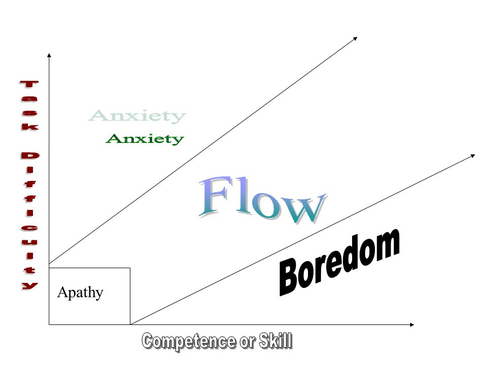 Anxiety Task Difficulty Flow Boredom Apathy Competence or Skill
