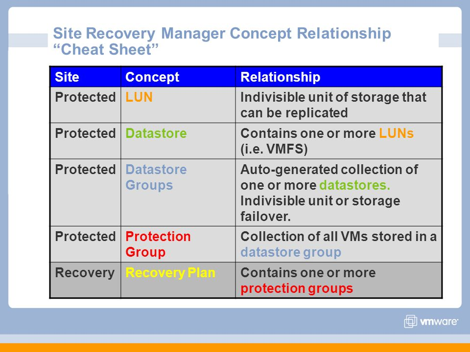 Site Recovery Manager Concept Relationship Cheat Sheet