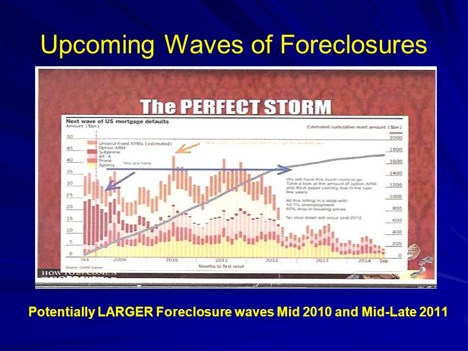 Upcoming Waves of Foreclosures