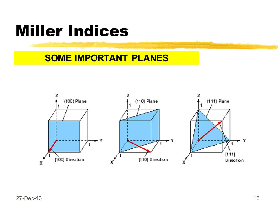 Miller Indices SOME IMPORTANT PLANES 25-Mar-17