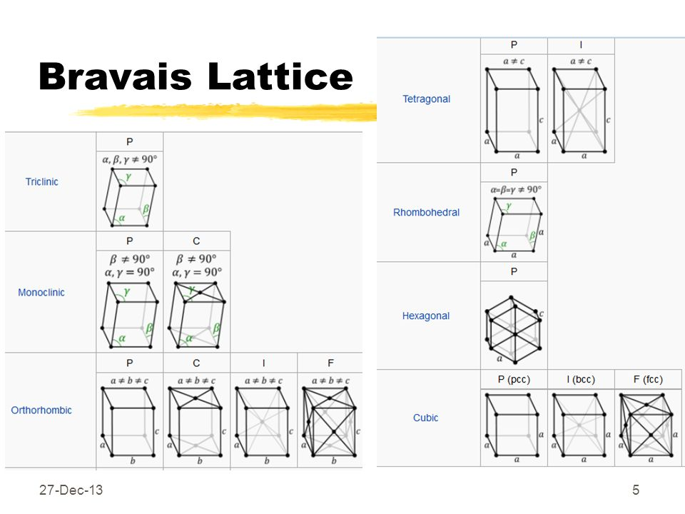 Bravais Lattice 25-Mar-17