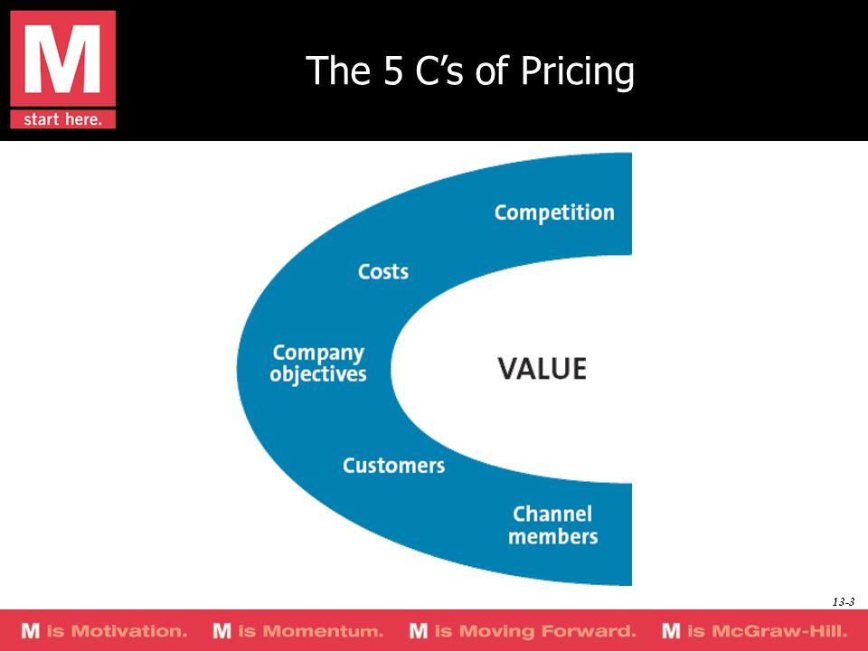 The 5 C's of Pricing The following slides discuss each C in detail; alternatively, you can use this graph as a basis for a shortened discussion.