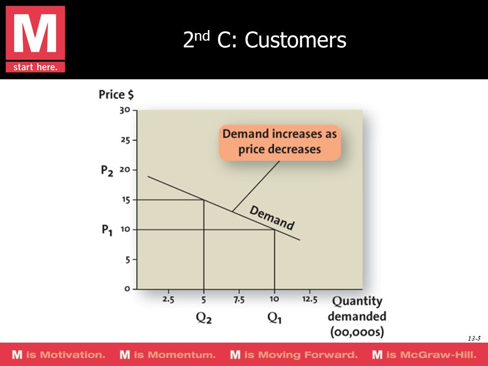 2nd C: Customers The following slides address different parts of this graph; this slide serves as an introduction to the topic of demand curves.