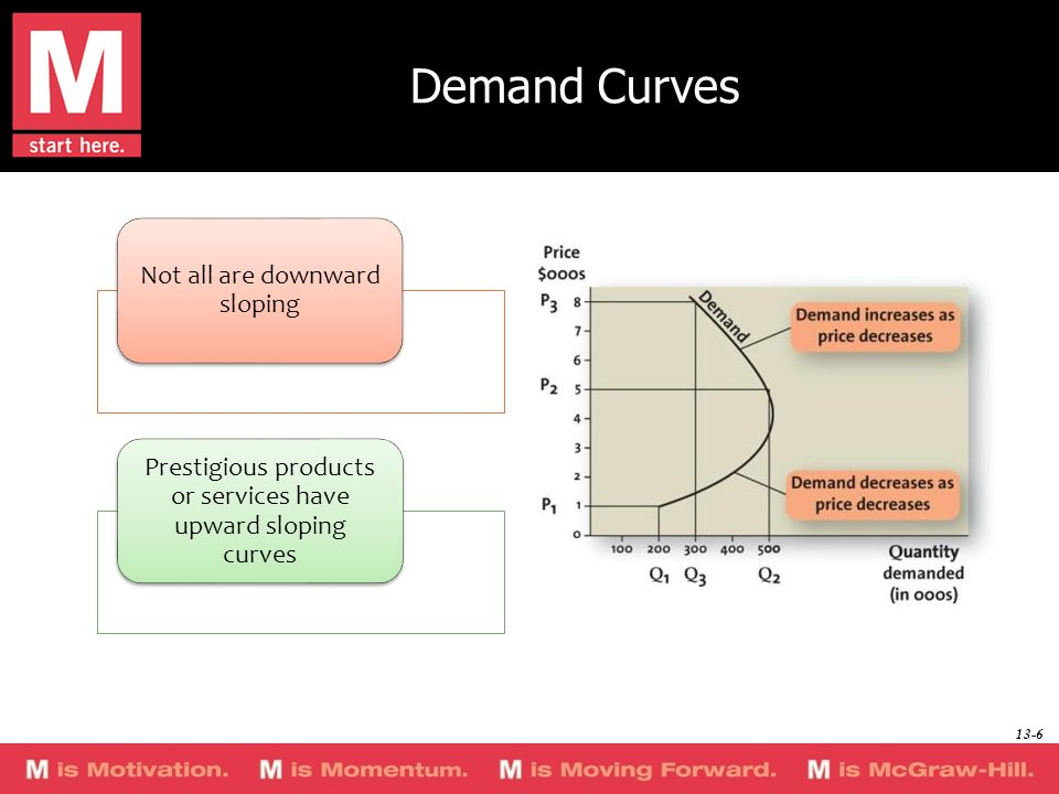 Demand Curves Not all are downward sloping