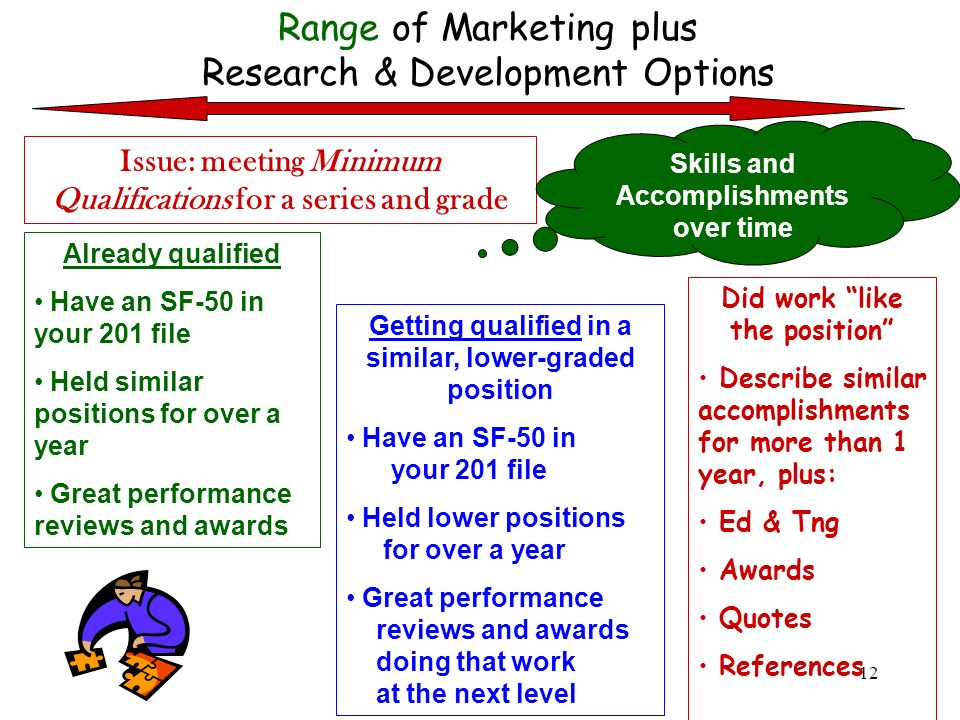 Range of Marketing plus Research & Development Options