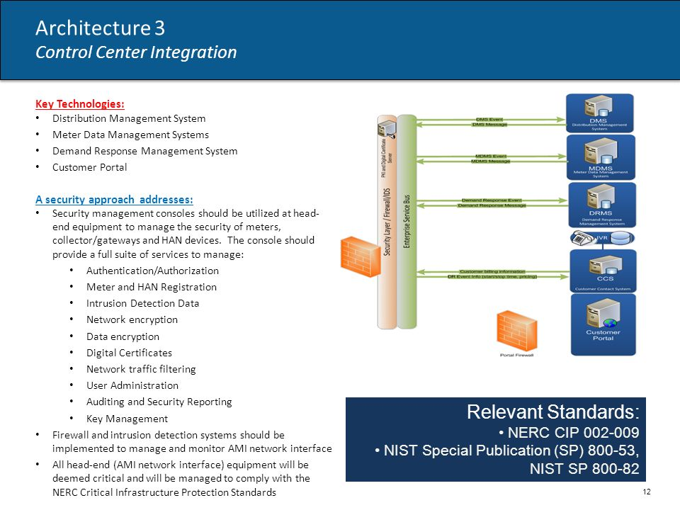 Architecture 3 Control Center Integration Relevant Standards: