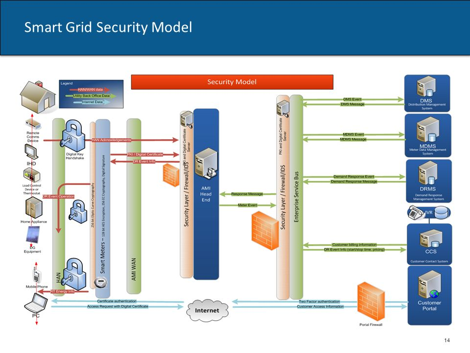 Smart Grid Security Model