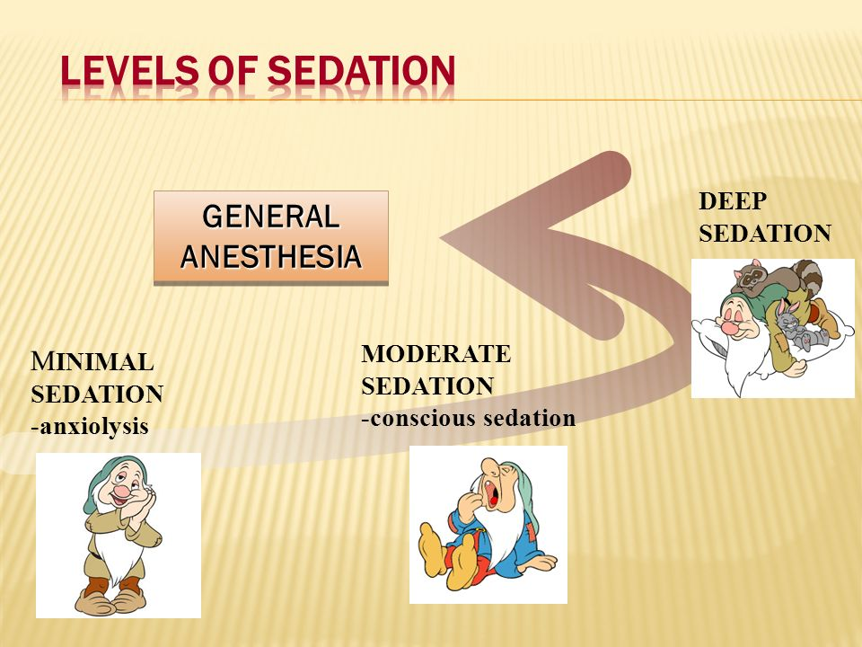 Levels of Sedation GENERAL ANESTHESIA MINIMAL DEEP SEDATION MODERATE
