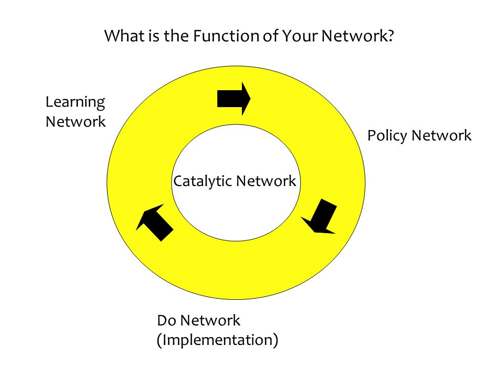 What is the Function of Your Network
