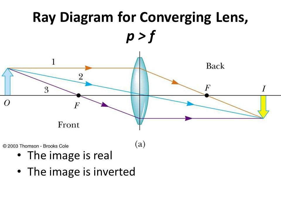 Ray Diagram for Converging Lens, p > f