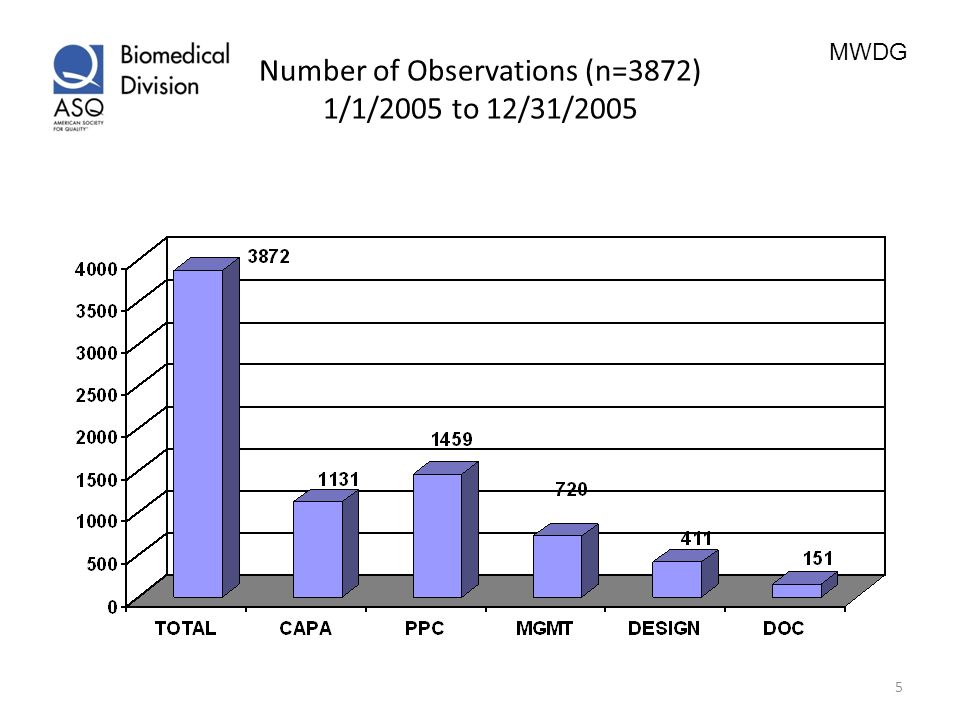 Number of Observations (n=3872) 1/1/2005 to 12/31/2005