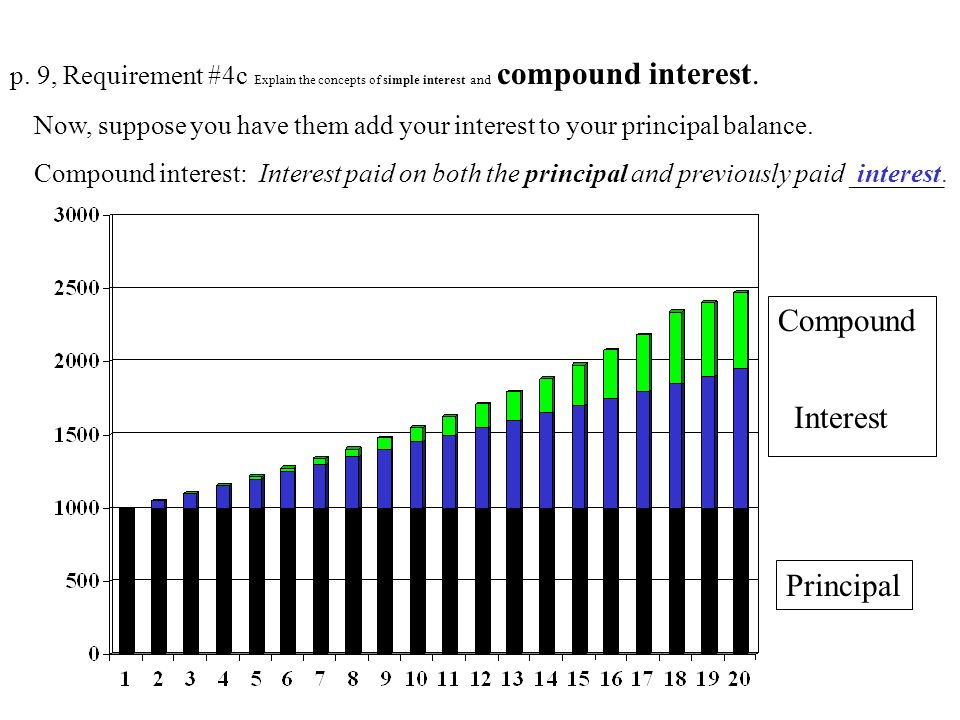 Compound Interest Principal