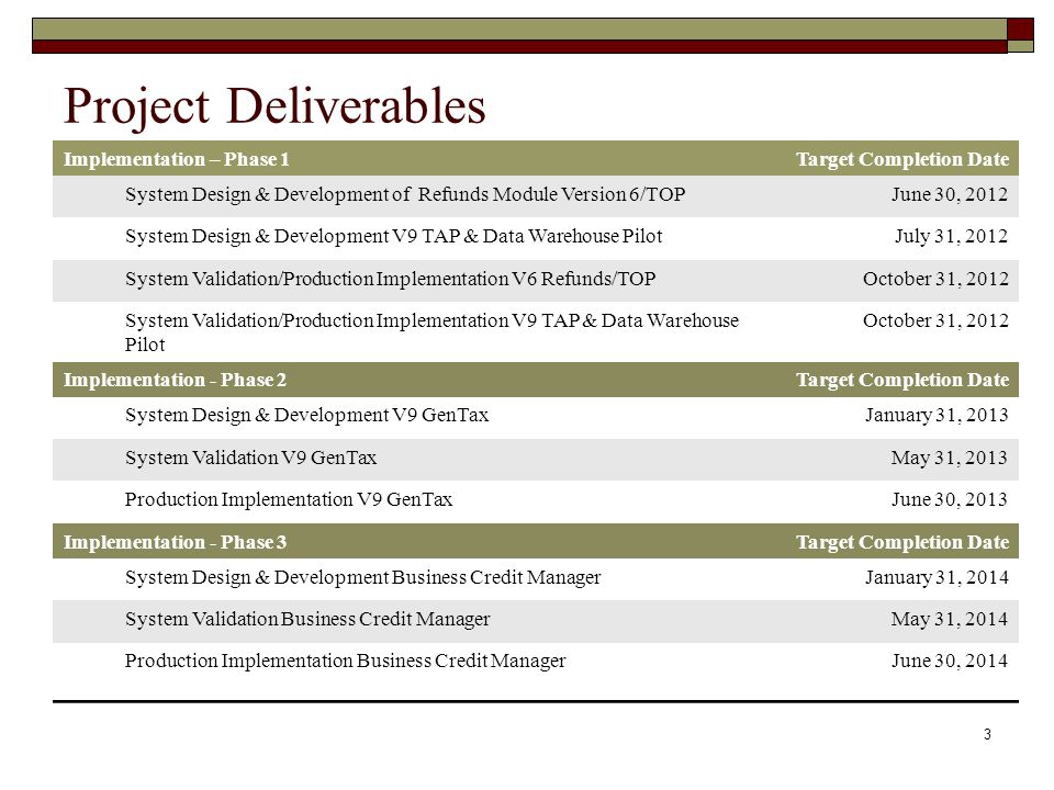 Project Deliverables Implementation – Phase 1 Target Completion Date