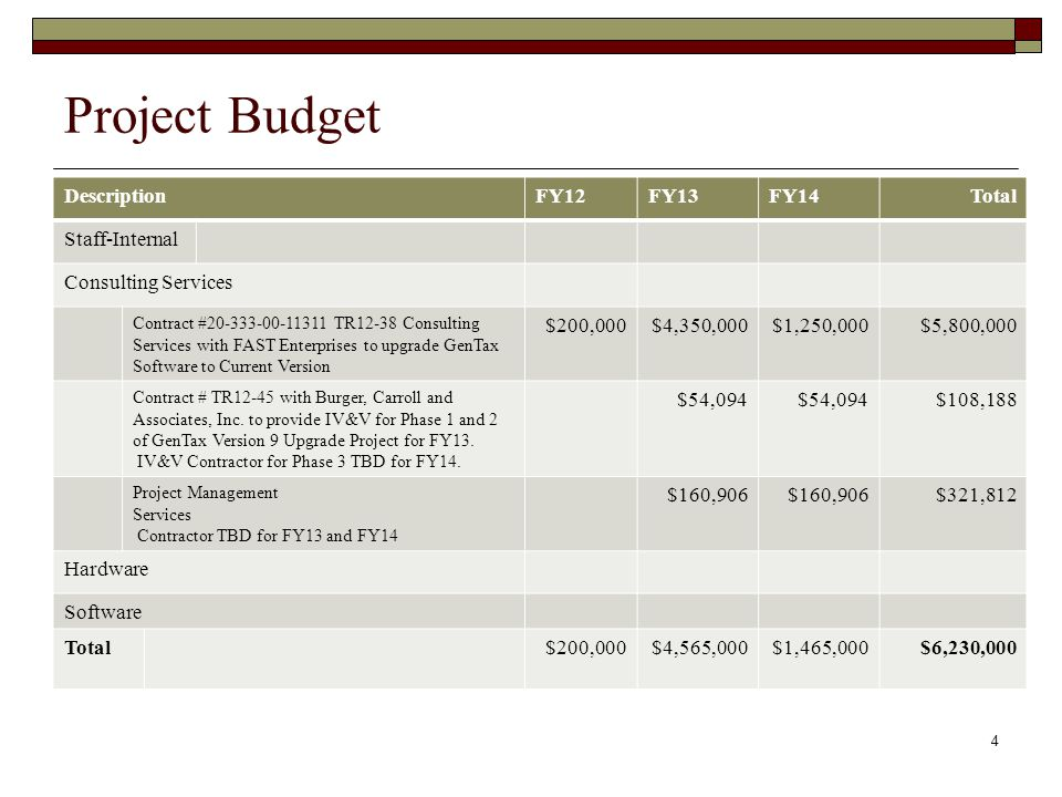 Project Budget Description FY12 FY13 FY14 Total Staff-Internal