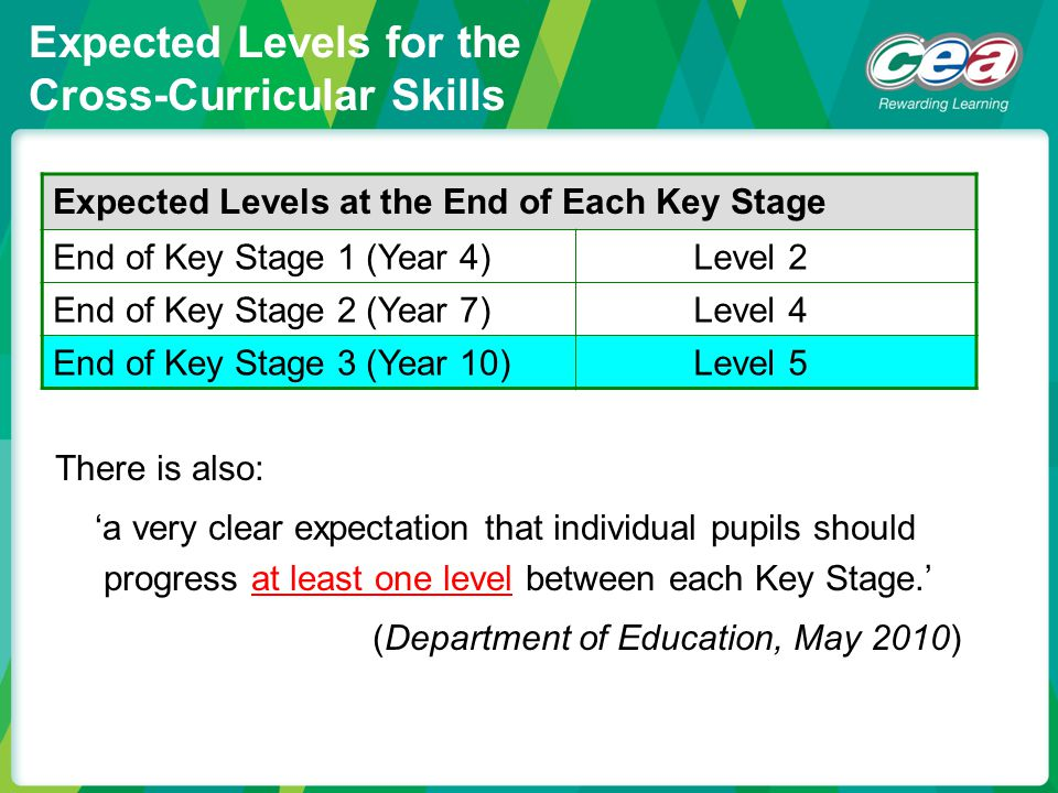 Expected Levels for the Cross-Curricular Skills