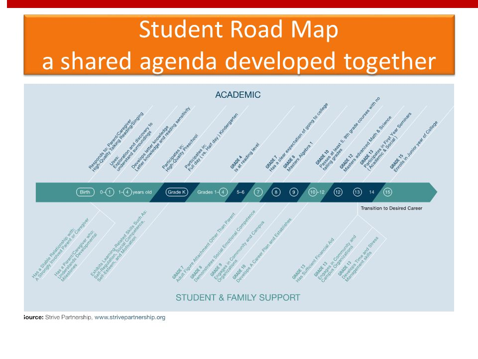 Student Road Map a shared agenda developed together
