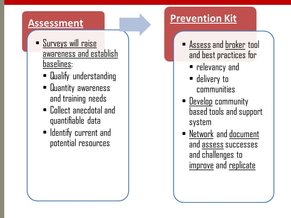 Assessment Prevention Kit