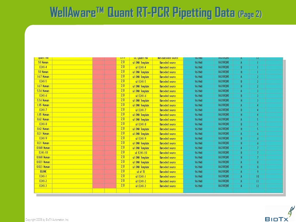 WellAware™ Quant RT-PCR Pipetting Data (Page 2)