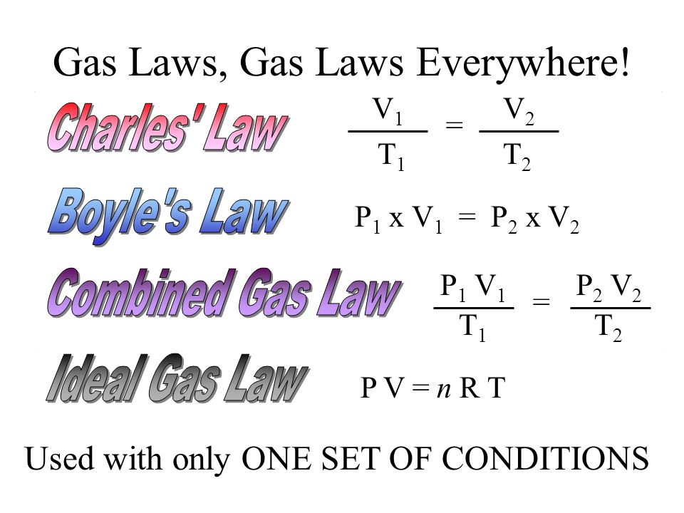 Gas Laws, Gas Laws Everywhere!