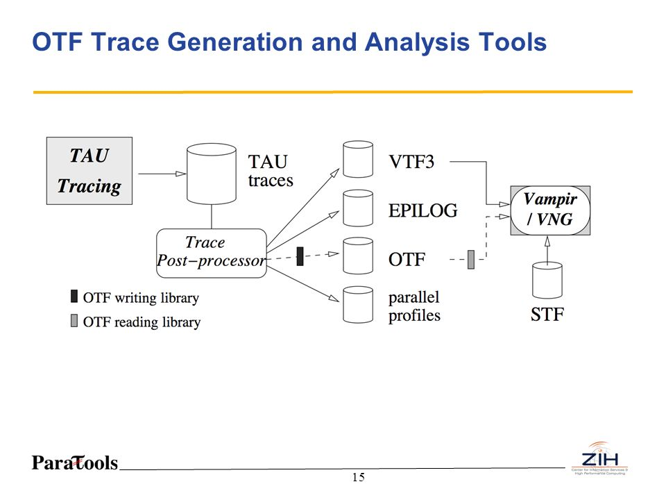 OTF Trace Generation and Analysis Tools