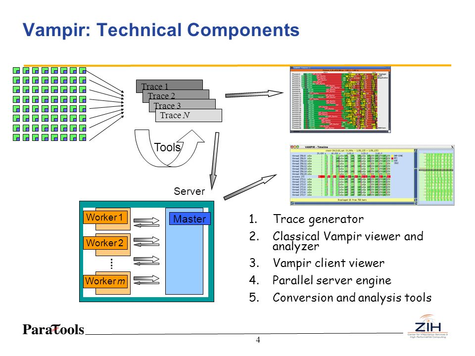 Vampir: Technical Components