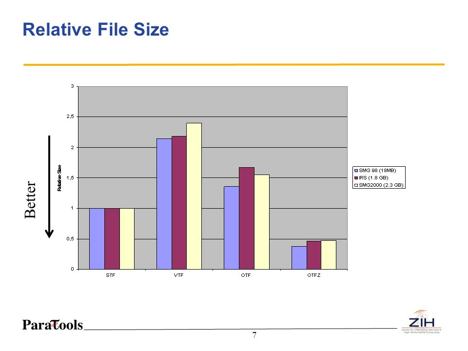 Relative File Size Better