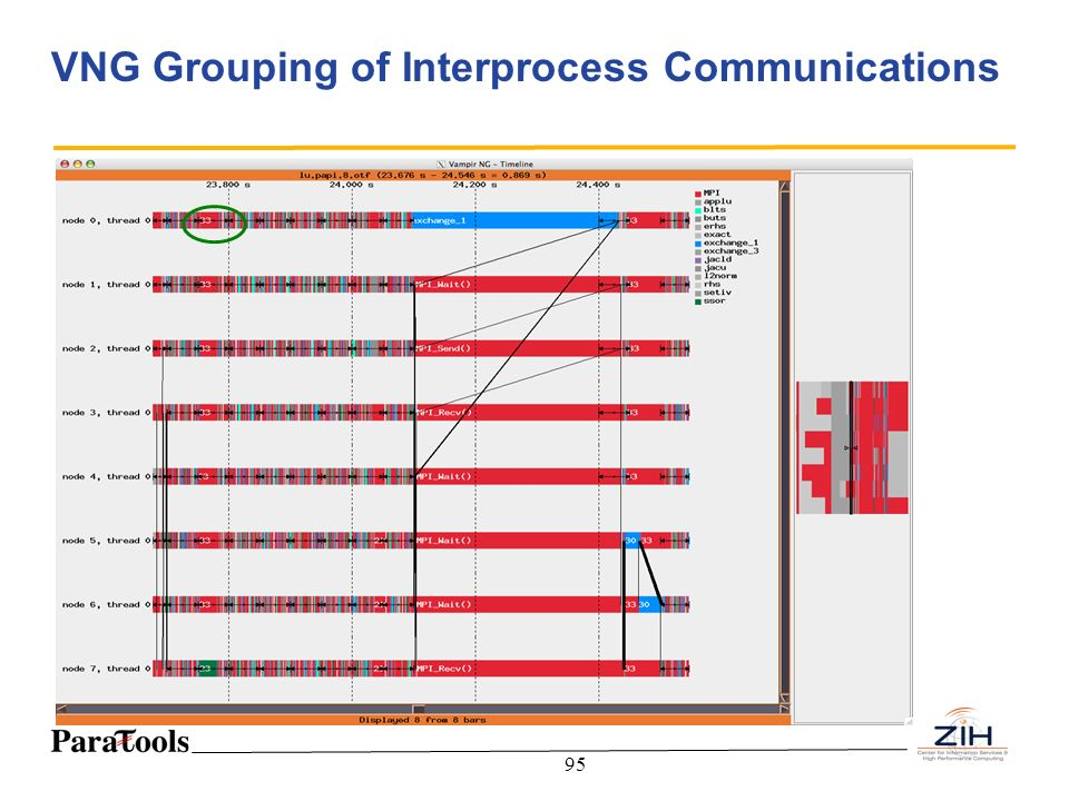 VNG Grouping of Interprocess Communications