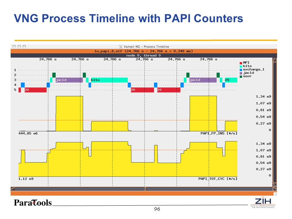 VNG Process Timeline with PAPI Counters