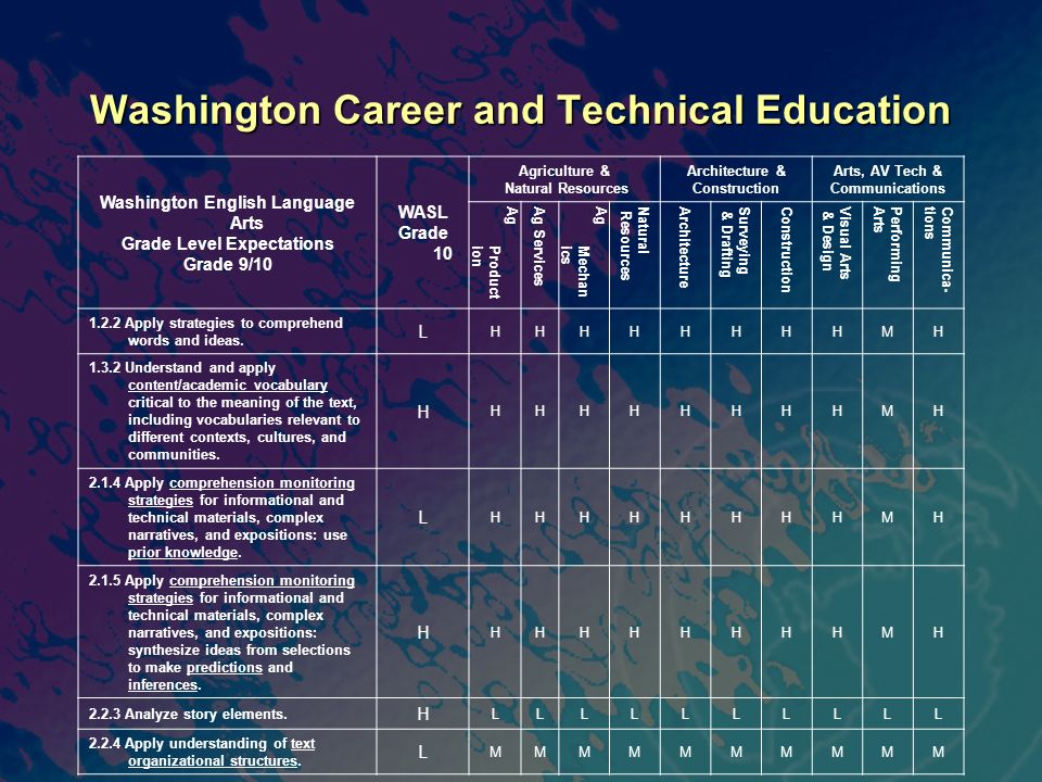 Washington Career and Technical Education