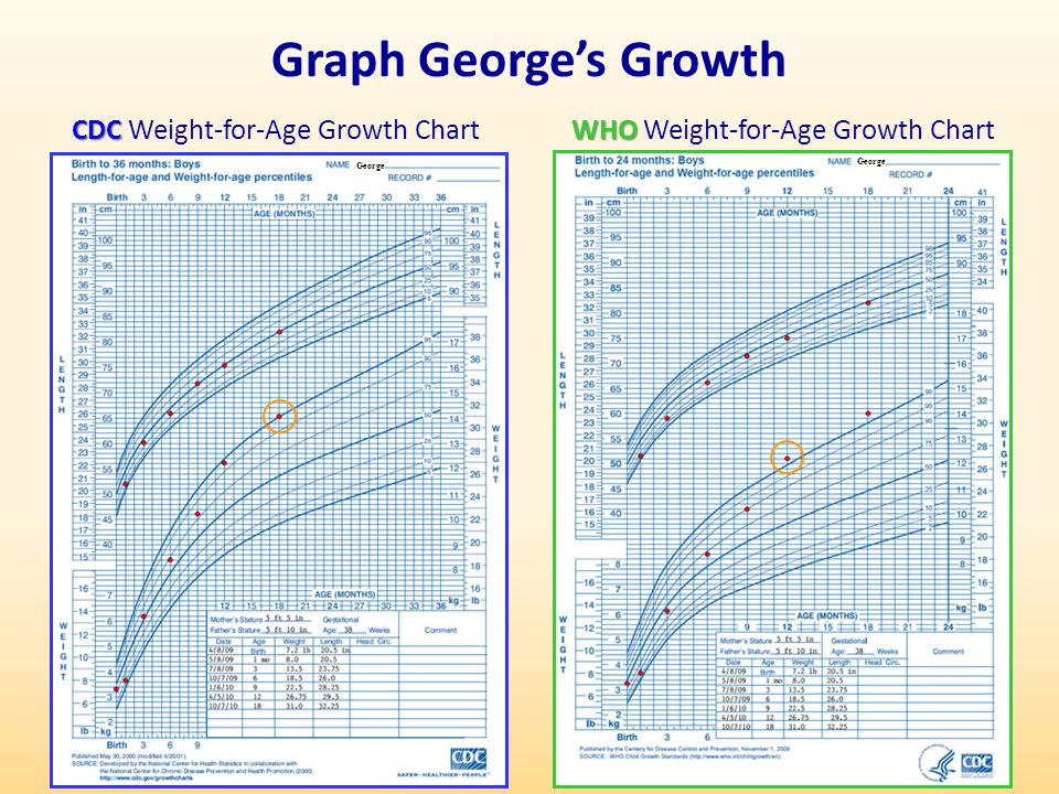 Graph George's Growth CDC Weight-for-Age Growth Chart