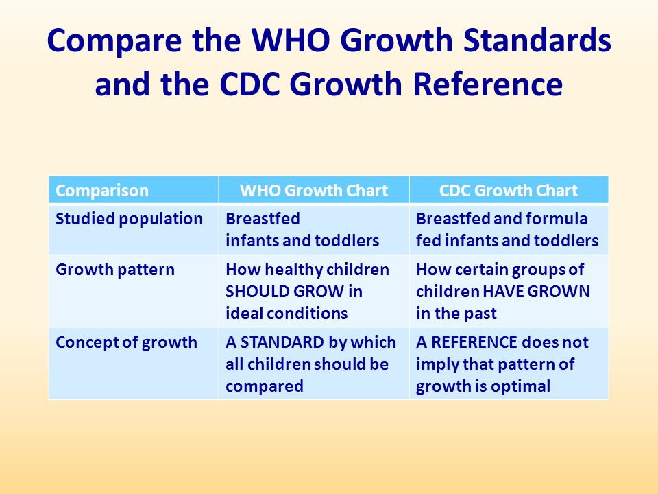 Compare the WHO Growth Standards and the CDC Growth Reference