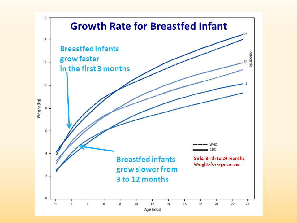 Growth Rate for Breastfed Infant