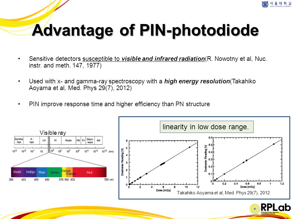 Diode detector (PIN photo diode detector) - ppt video online download