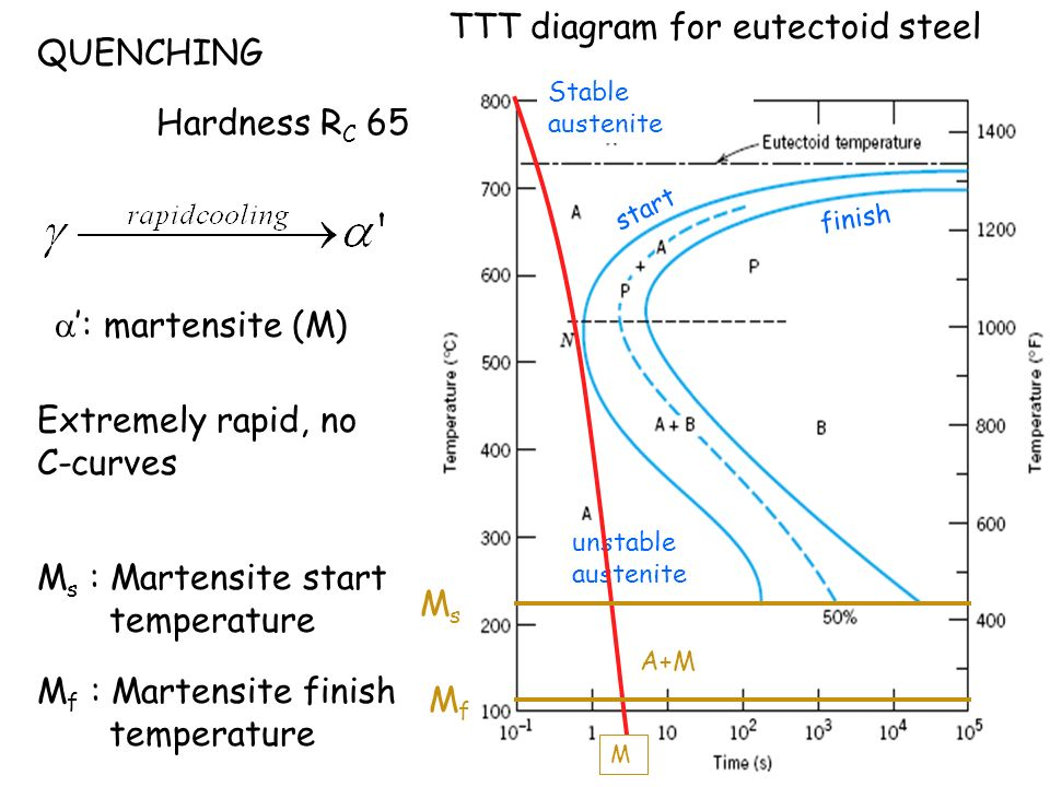 Phase transformation chapter 9 ppt video online download 39 ttt diagram for eutectoid steel quenching ccuart Images