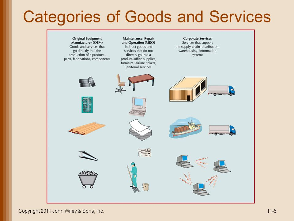 Categories of Goods and Services