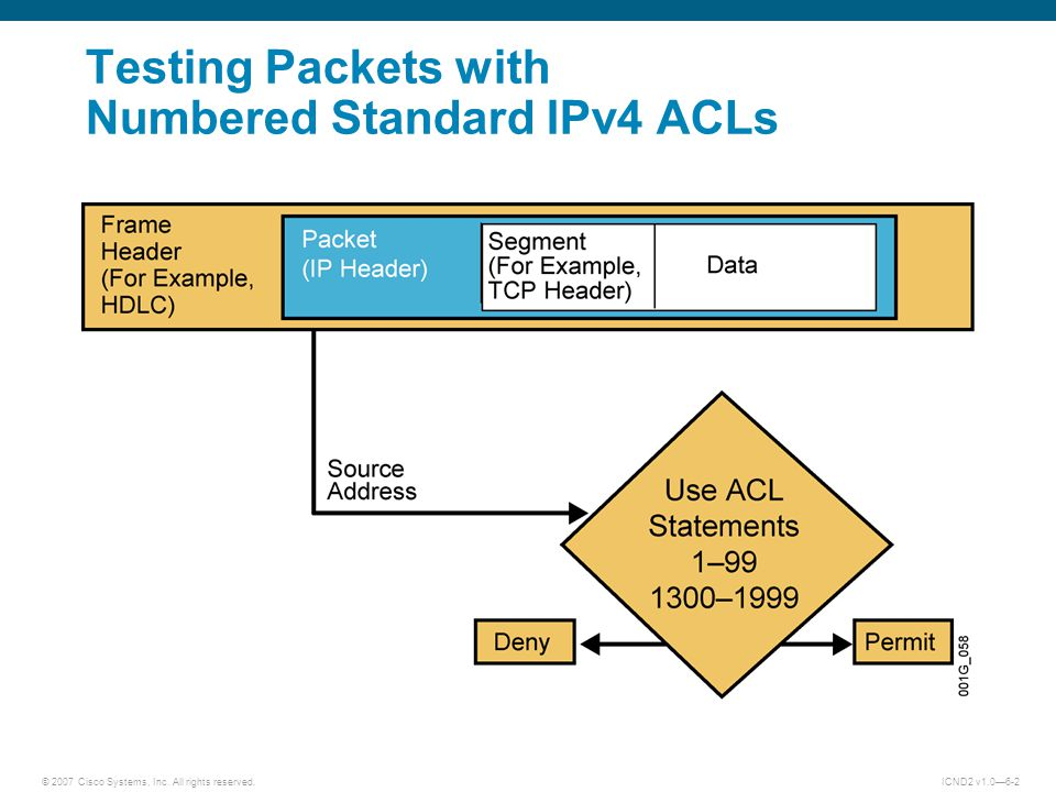 Testing Packets with Numbered Standard IPv4 ACLs