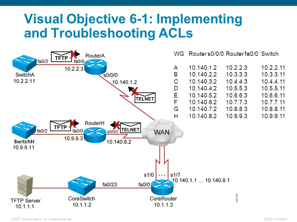 Visual Objective 6-1: Implementing and Troubleshooting ACLs